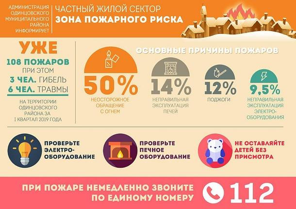 Частный жилой сектор зона пожарного риска, Апрель